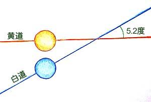 日食や月食が起こらない時の黄道と白道