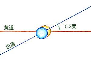 日食が起こる時の黄道と白道