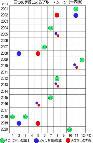 2001年~2020年のブルームーン