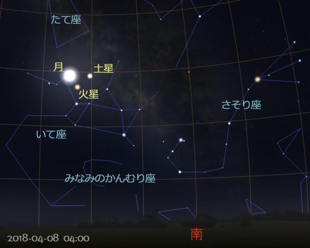 2018年4月8日午前4時 惑星と月の会合