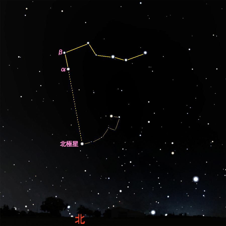 北斗七星と北極星の星図