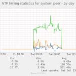 Raspberry Pi + GPS + NTP