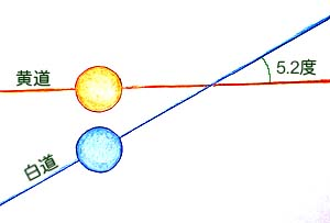 日食が起こらない時の黄道と白道