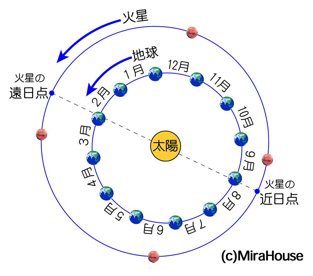 地球と火星の軌道